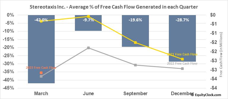 Stereotaxis Inc. (AMEX:STXS) Free Cash Flow Seasonality