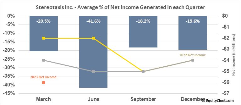 Stereotaxis Inc. (AMEX:STXS) Net Income Seasonality
