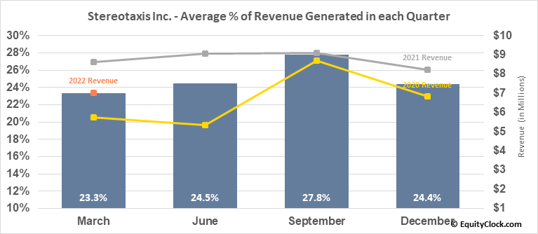 Stereotaxis Inc. (AMEX:STXS) Revenue Seasonality