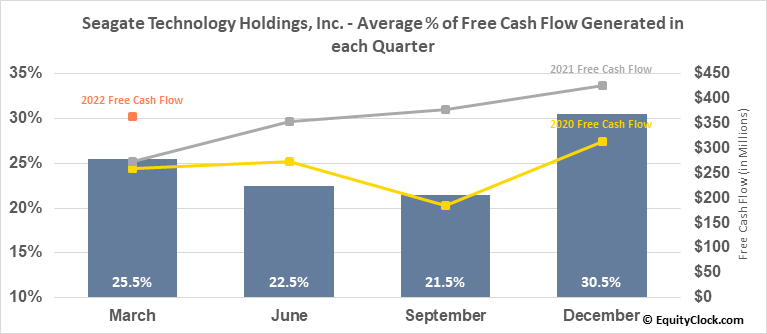 Seagate Technology Holdings, Inc. (NASD:STX) Free Cash Flow Seasonality