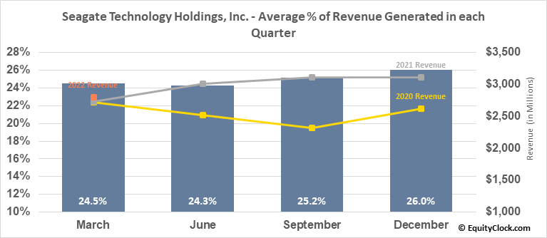 Seagate Technology Holdings, Inc. (NASD:STX) Revenue Seasonality
