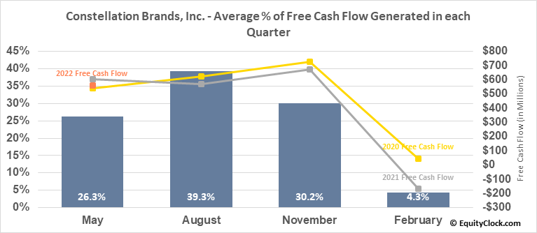 Constellation Brands, Inc. (NYSE:STZ) Free Cash Flow Seasonality
