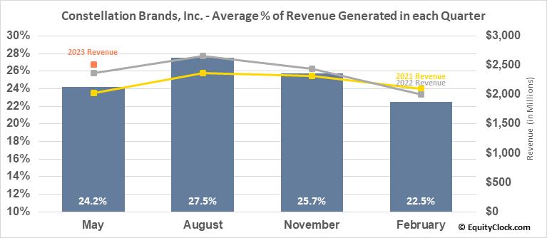 Constellation Brands, Inc. (NYSE:STZ) Revenue Seasonality