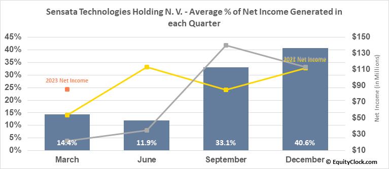 Sensata Technologies Holding N. V. (NYSE:ST) Net Income Seasonality