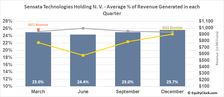 Sensata Technologies Holding N. V. (NYSE:ST) Revenue Seasonality