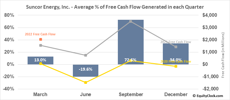 Suncor Energy, Inc. (TSE:SU.TO) Free Cash Flow Seasonality