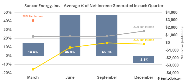 Suncor Energy, Inc. (TSE:SU.TO) Net Income Seasonality
