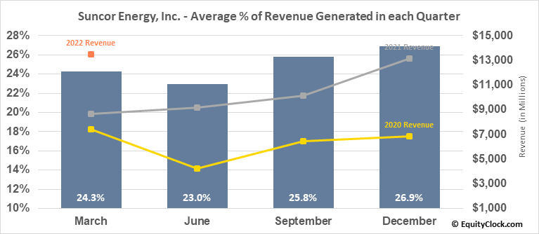 Suncor Energy, Inc. (TSE:SU.TO) Revenue Seasonality