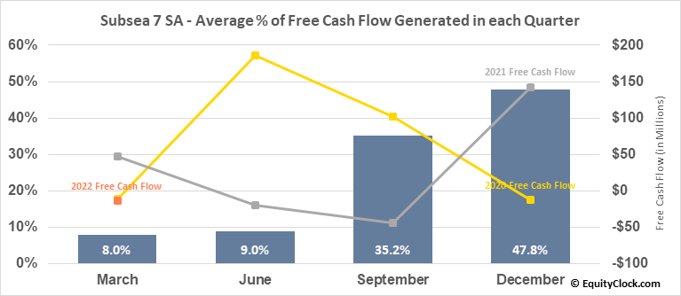 Subsea 7 SA (OTCMKT:SUBCY) Free Cash Flow Seasonality