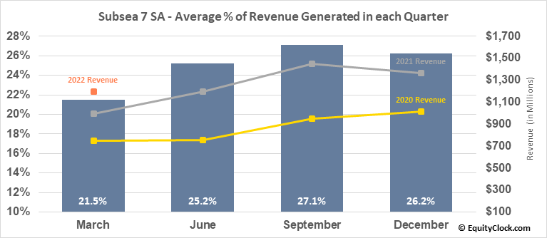 Subsea 7 SA (OTCMKT:SUBCY) Revenue Seasonality