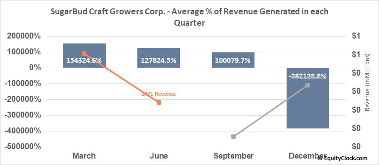 SugarBud Craft Growers Corp. (TSXV:SUGR.V) Revenue Seasonality
