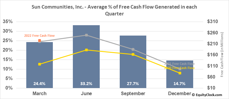 Sun Communities, Inc. (NYSE:SUI) Free Cash Flow Seasonality