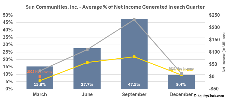 Sun Communities, Inc. (NYSE:SUI) Net Income Seasonality