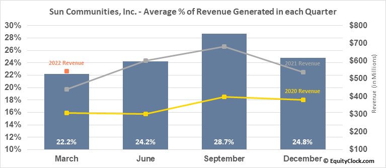 Sun Communities, Inc. (NYSE:SUI) Revenue Seasonality