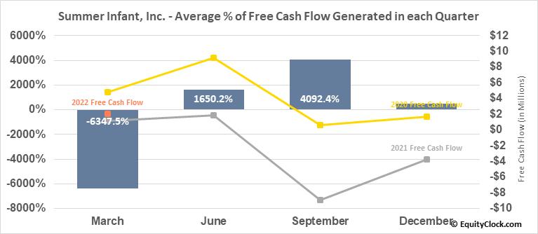 Summer Infant, Inc. (NASD:SUMR) Free Cash Flow Seasonality