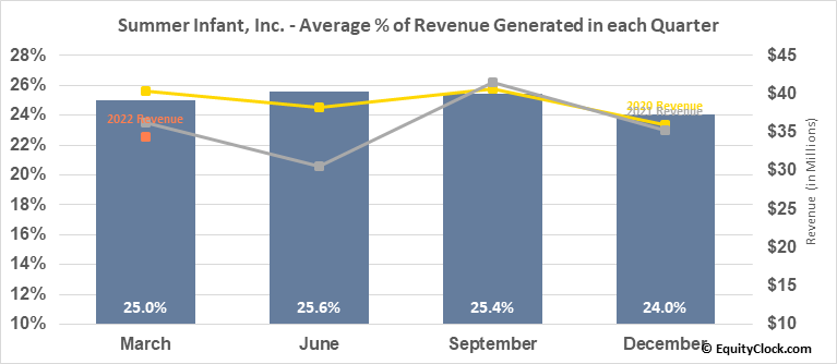 Summer Infant, Inc. (NASD:SUMR) Revenue Seasonality