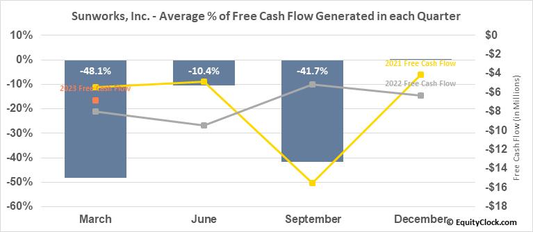 Sunworks, Inc. (NASD:SUNW) Free Cash Flow Seasonality