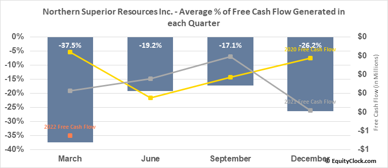 Northern Superior Resources Inc. (TSXV:SUP.V) Free Cash Flow Seasonality