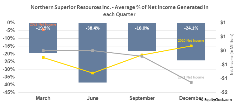 Northern Superior Resources Inc. (TSXV:SUP.V) Net Income Seasonality