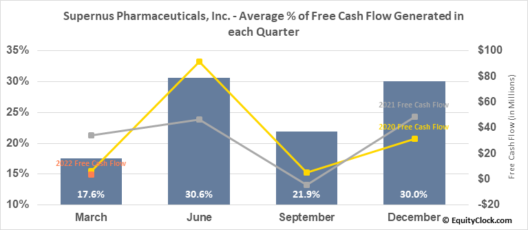 Supernus Pharmaceuticals, Inc. (NASD:SUPN) Free Cash Flow Seasonality
