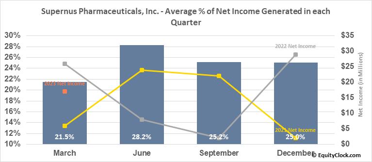 Supernus Pharmaceuticals, Inc. (NASD:SUPN) Net Income Seasonality
