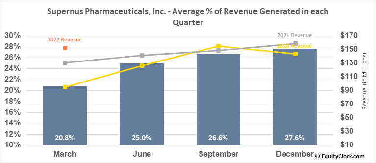 Supernus Pharmaceuticals, Inc. (NASD:SUPN) Revenue Seasonality