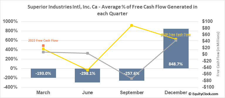Superior Industries Intl, Inc. Ca (NYSE:SUP) Free Cash Flow Seasonality