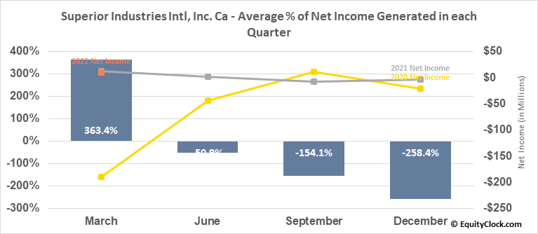 Superior Industries Intl, Inc. Ca (NYSE:SUP) Net Income Seasonality