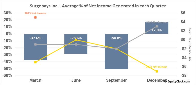 Surge Holdings, Inc. (OTCMKT:SURG) Net Income Seasonality