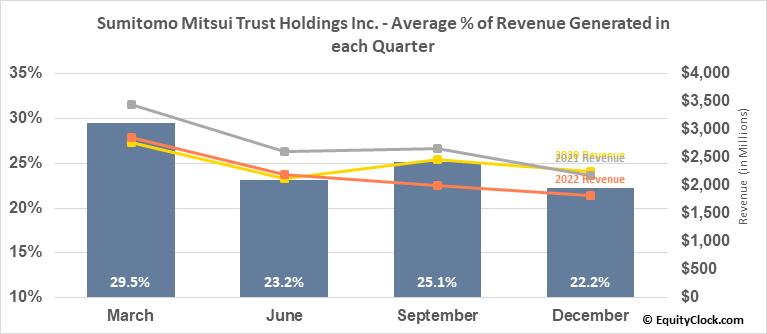Sumitomo Mitsui Trust Holdings Inc. (OTCMKT:SUTNY) Revenue Seasonality
