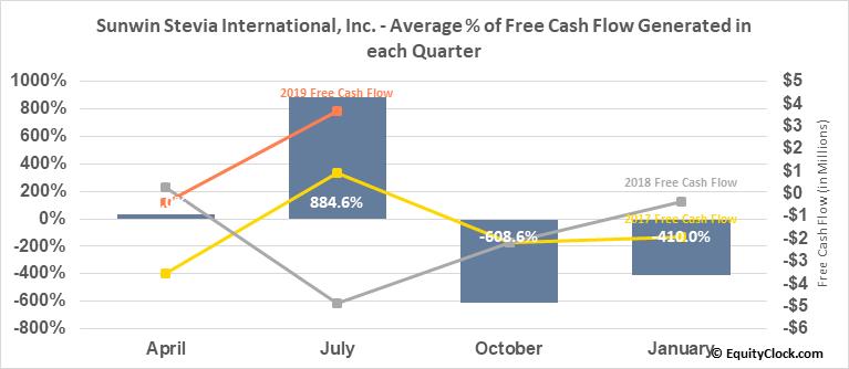 Sunwin Stevia International, Inc. (OTCMKT:SUWN) Free Cash Flow Seasonality