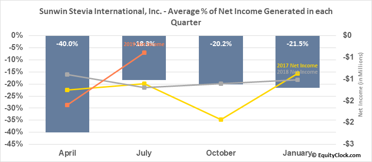 Sunwin Stevia International, Inc. (OTCMKT:SUWN) Net Income Seasonality