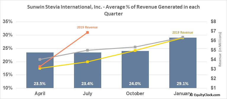Sunwin Stevia International, Inc. (OTCMKT:SUWN) Revenue Seasonality