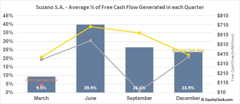 Suzano S.A. (NYSE:SUZ) Free Cash Flow Seasonality