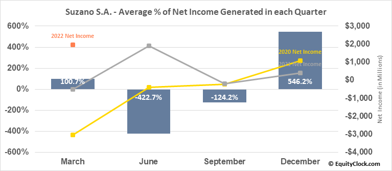 Suzano S.A. (NYSE:SUZ) Net Income Seasonality