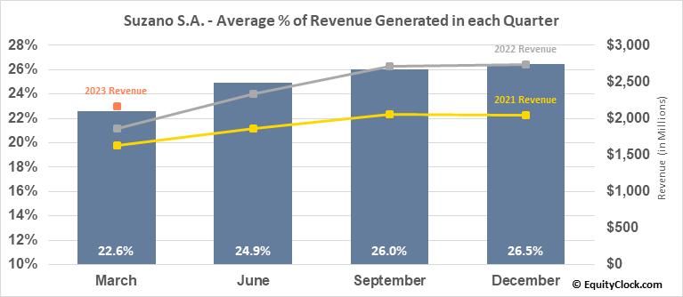 Suzano S.A. (NYSE:SUZ) Revenue Seasonality