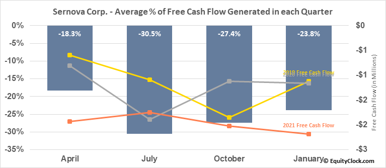 Sernova Corp. (TSXV:SVA.V) Free Cash Flow Seasonality