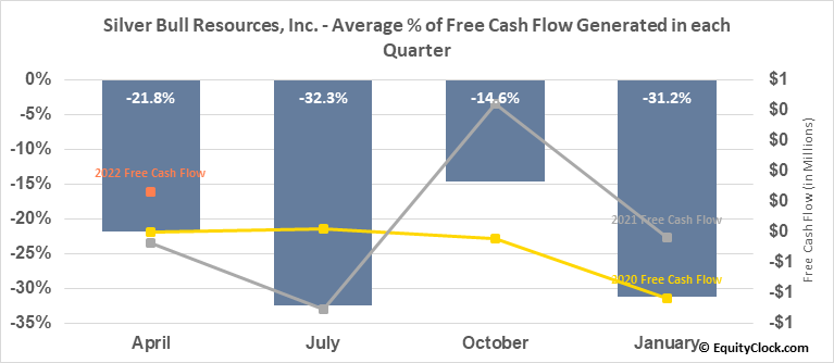 Silver Bull Resources, Inc. (OTCMKT:SVBL) Free Cash Flow Seasonality