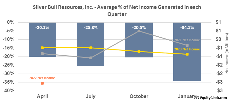 Silver Bull Resources, Inc. (OTCMKT:SVBL) Net Income Seasonality