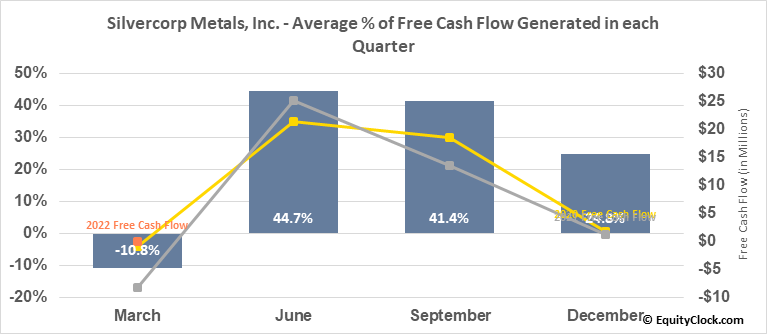 Silvercorp Metals, Inc. (AMEX:SVM) Free Cash Flow Seasonality