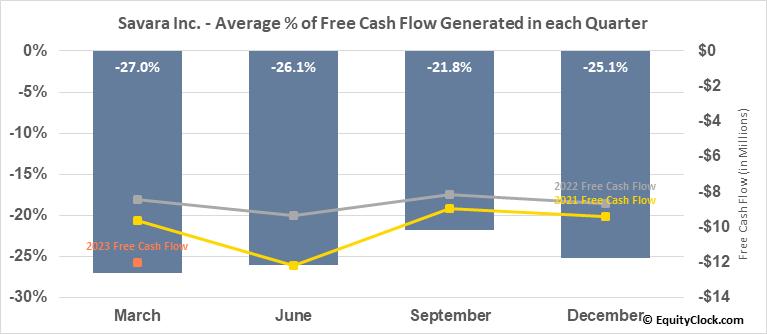 Savara Inc. (NASD:SVRA) Free Cash Flow Seasonality