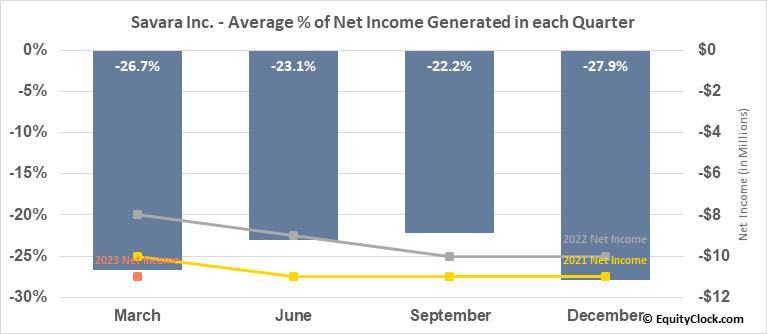 Savara Inc. (NASD:SVRA) Net Income Seasonality