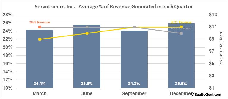Servotronics, Inc. (AMEX:SVT) Revenue Seasonality