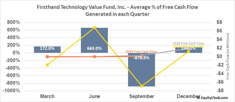 Firsthand Technology Value Fund, Inc. (NASD:SVVC) Free Cash Flow Seasonality