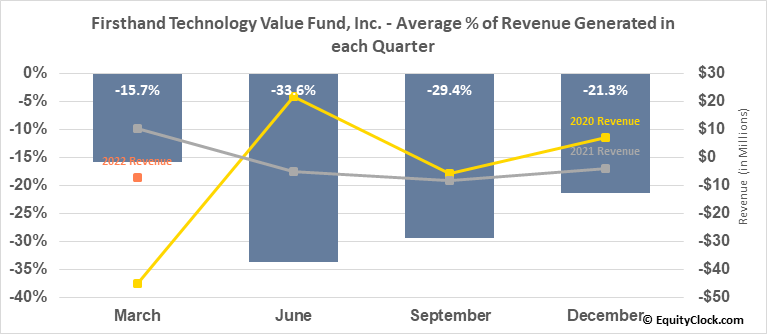 Firsthand Technology Value Fund, Inc. (NASD:SVVC) Revenue Seasonality