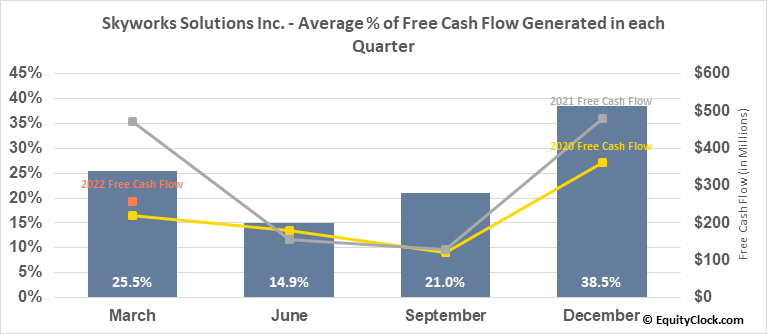 Skyworks Solutions Inc. (NASD:SWKS) Free Cash Flow Seasonality