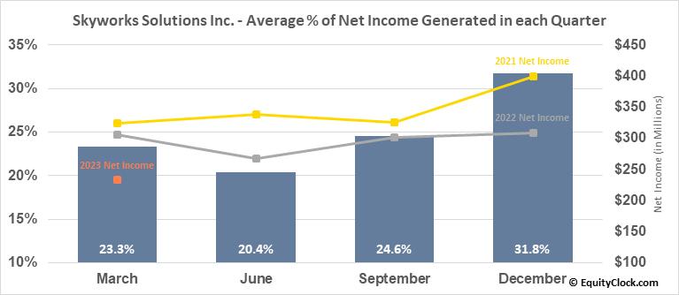 Skyworks Solutions Inc. (NASD:SWKS) Net Income Seasonality