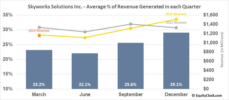 Skyworks Solutions Inc. (NASD:SWKS) Revenue Seasonality