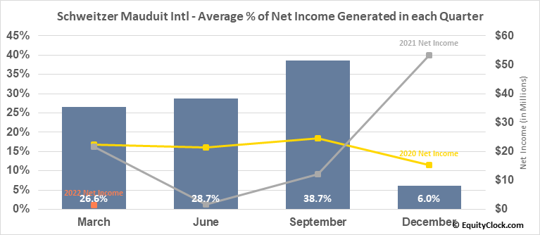 Schweitzer Mauduit Intl (NYSE:SWM) Net Income Seasonality