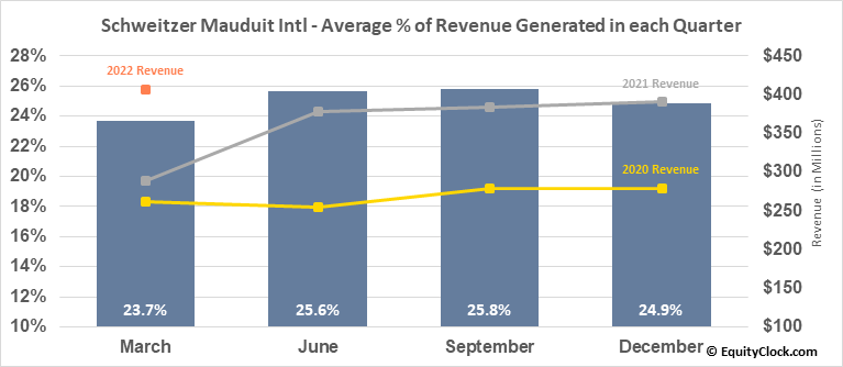 Schweitzer Mauduit Intl (NYSE:SWM) Revenue Seasonality